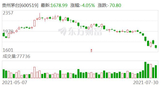 贵州茅台上半年净利246.5亿元 易方达蓝筹精选退出前十大流通股东行列