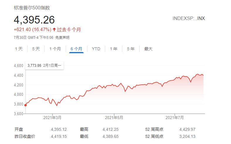 华尔街分析师:三重信号暗示美股8月有望逆转历史 开启风险偏好模式