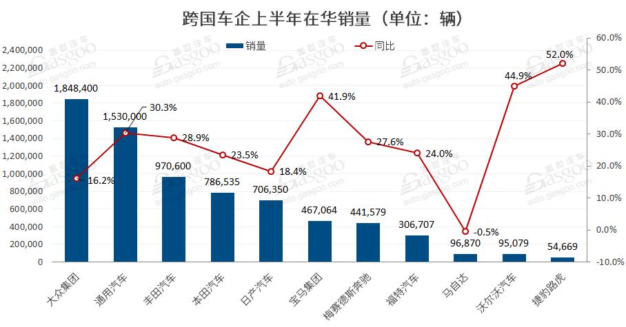 上半年跨国车企在华销量排行:丰田仅列第三