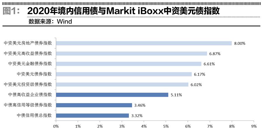 中资美元债市场进入风险高发期