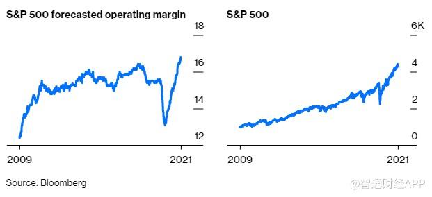 标普500将走向何方?关注利润率