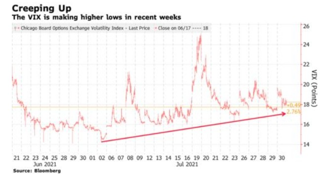 恐慌指数发出信号 这个8月美股又很煎熬
