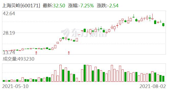 国金证券首次给予上海贝岭买入评级 目标价44.8元