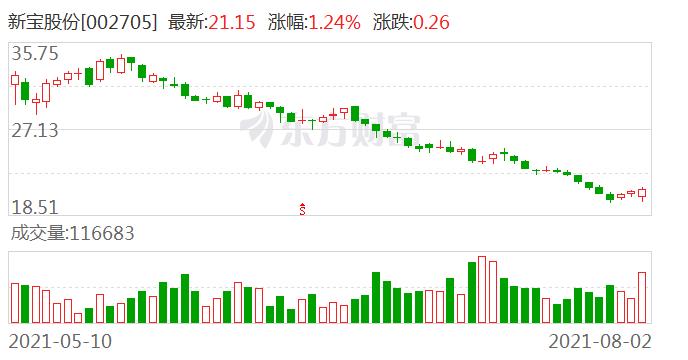 中金公司维持新宝股份跑赢行业评级 目标价29.1元