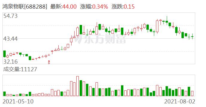 国金证券首次给予鸿泉物联买入评级 目标价64.81元