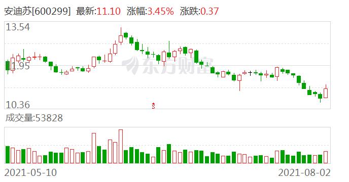 海通证券维持安迪苏优于大市评级 目标价11.97~13.23元