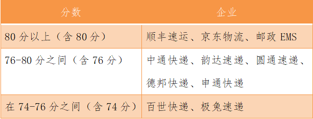 国家邮政局发布最新快递满意度:顺丰/京东/EMS前三 百世/极兔垫底