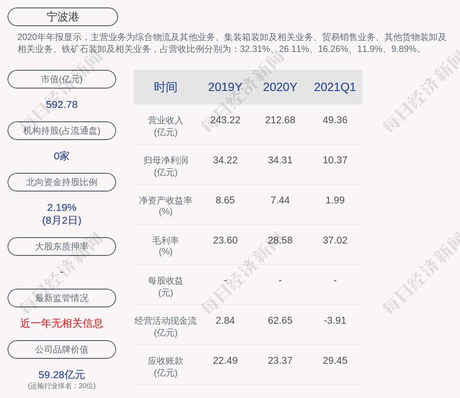 宁波港:公司证券事务代表程小龙辞职