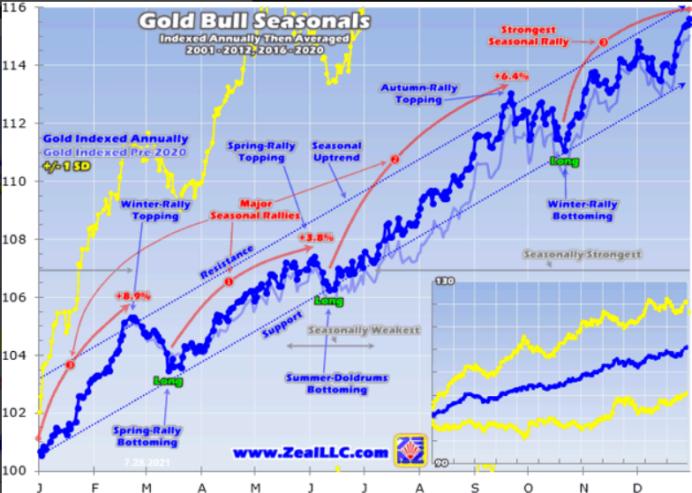 黄金旺季来临:黄金概念股将迎来秋季大反弹?