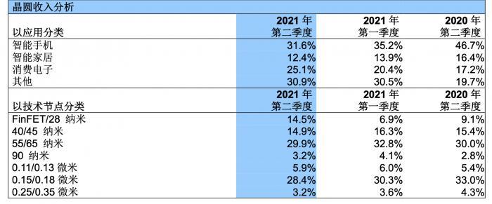 中芯国际二季度归母净利润猛增近4倍 全年营收成长目标上调30%