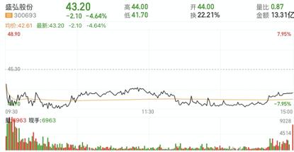 沾上储能概念后股价一个月涨150%,盛弘股份遭深交所关注!