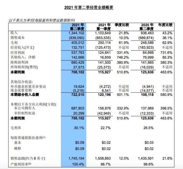 中芯国际二季度营收13.4亿美元 同比增加43.2%