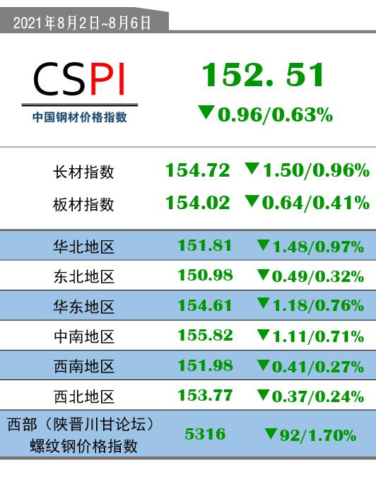 CSPI(8月2日-8月6日):152.51(-0.96/-0.63%)