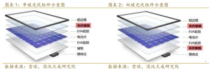 【专题报告】光伏产业发展推动EVA树脂行业需求