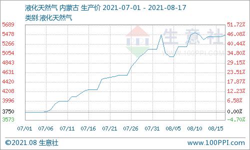 生意社:液化天然气市场涨跌调整 价格高位运行