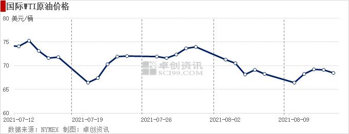 【原油】市场预期趋于谨慎 非商业净持仓下滑至去年4月初以来最低水平
