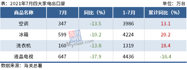 海关总署:7月四大家电出口齐降,最高降37.9%