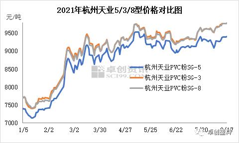 PVC:3/8型货少价高 与5型价差扩大