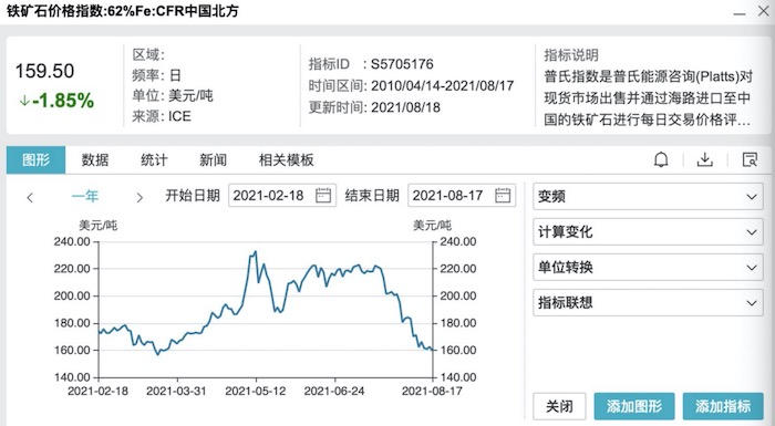疯狂的铁矿石价格惨遭滑铁卢 商品牛市分化加剧