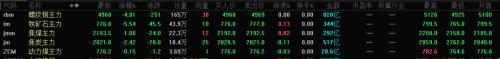 """""""最热板块""""扎猛子,铁矿石跌超5%!7月FOMC会议纪要偏悲观,美股收跌1%!"""