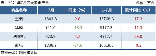 7月四大家电产量出炉,彩电同比降24.6%