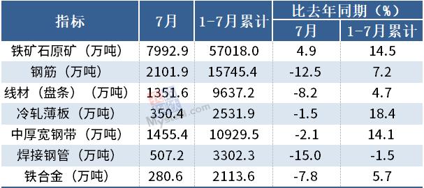 统计局:7月我国钢筋产量为2101.9万吨,同比降12.5%