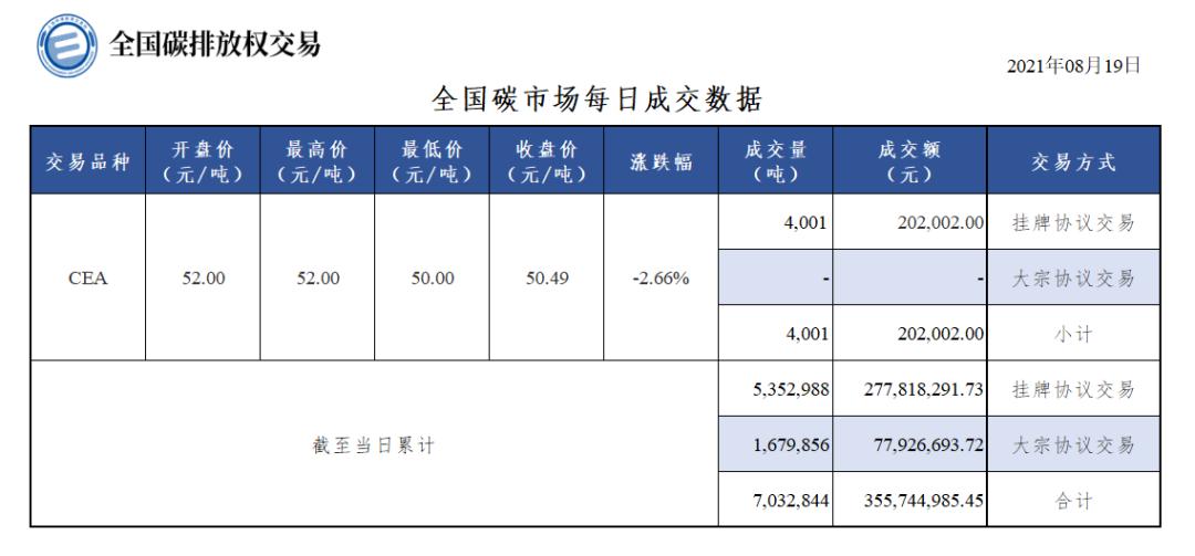 【行情】全国碳市场每日成交数据20210819
