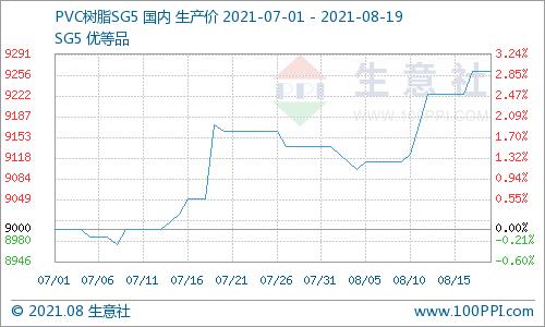 生意社:利多支撑 PVC市场价格探涨