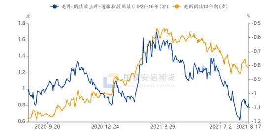 国投安信吴江:美联储正式讨论taper 流动性收缩前景给铜价带来阴霾