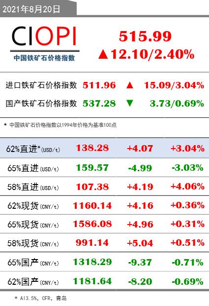 8月20日OPI 62%直进:138.28(+4.07/+3.04%)