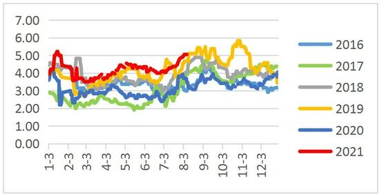 鸡蛋现货季节性上涨 基差偏高影响下近月支撑增强