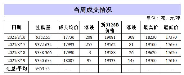 轮出日报|8月19日储备棉成交均价18087元/吨