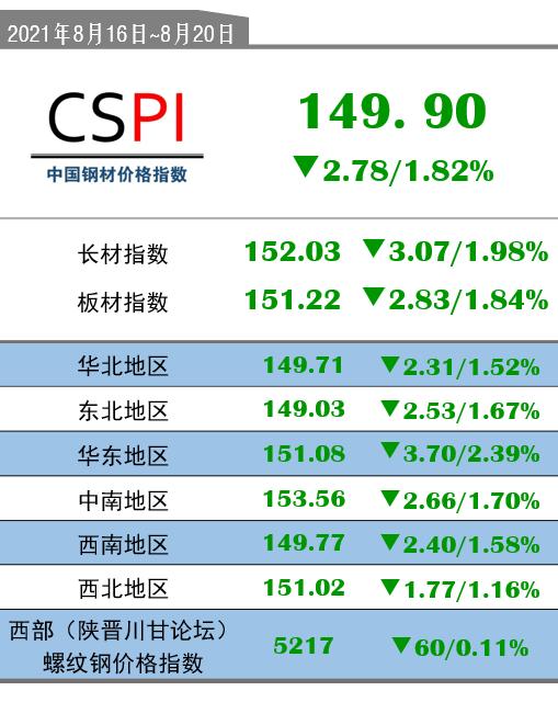 CSPI(8月16日-8月20日):149.90(-2.78/-1.82%)