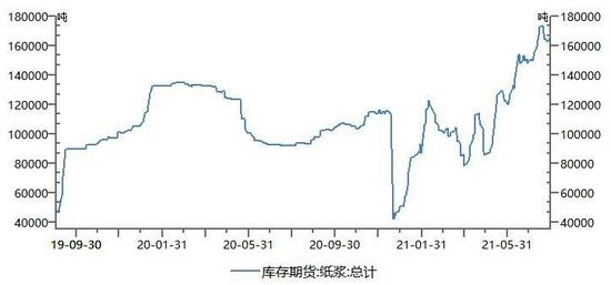 图8:纸浆期货指数与仓单走势