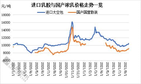【卓创资讯】天然乳胶止跌上涨 未来涨势能否延续?