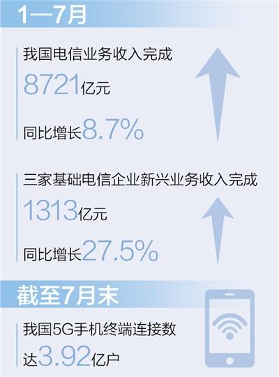 工信部:我国5G手机终端连接数达3.92亿户