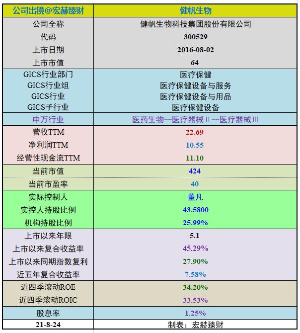 【投资价值评分】健帆生物(跟踪版)