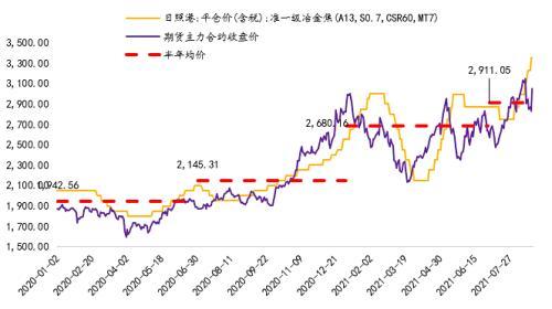 光期黑色:高价焦炭对高炉铁矿石配比的影响