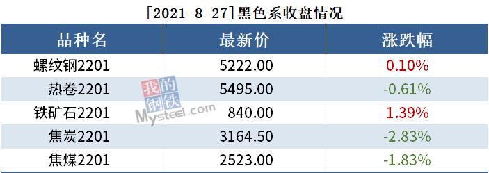 黑色持仓日报丨铁矿石涨1.39%,国泰君安增持1.4万手螺纹钢多单