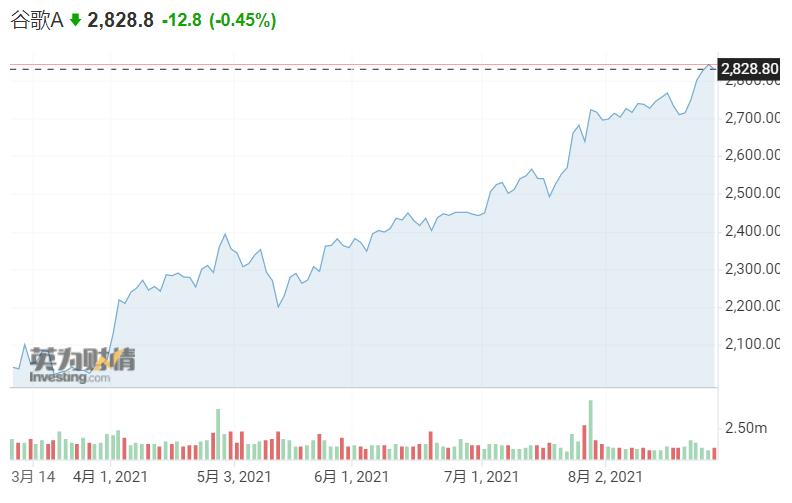 谷歌母公司Alphabet市值逼近2万亿美元 分析师预警超买风险
