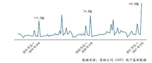 图3 2019年~2021年第25周电热水器线上市场零售规模走势