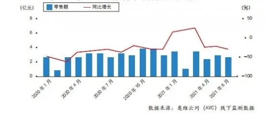 图1 2020年~2021年6月电热水器线下市场零售额及同比增长情况