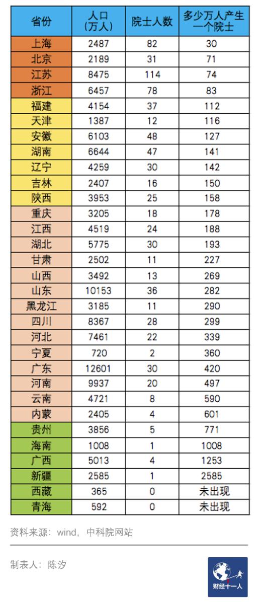 表3:各省产生院士的概率