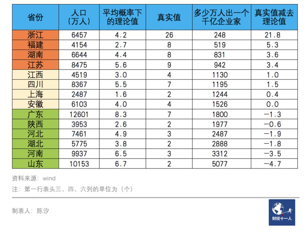 表1:各省产生千亿企业家的概率