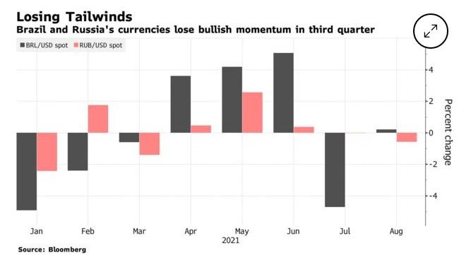 巴西和俄罗斯的货币在第三季度失去了上涨势头