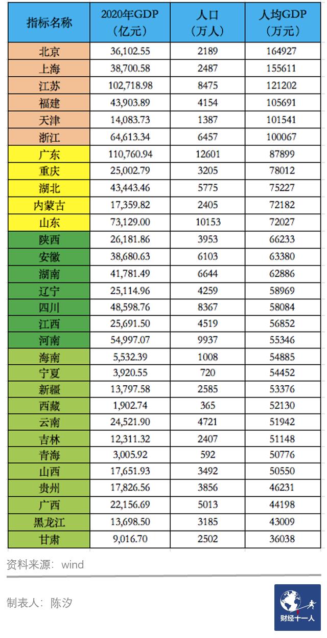 表4:各省2020年人均GDP