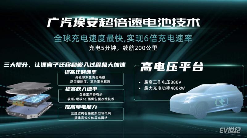充电5分钟续航200公里 广汽埃安发布超级快充电池及超充桩