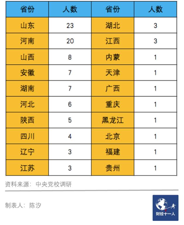 表5:中央党校2007级博士研究生出生地统计