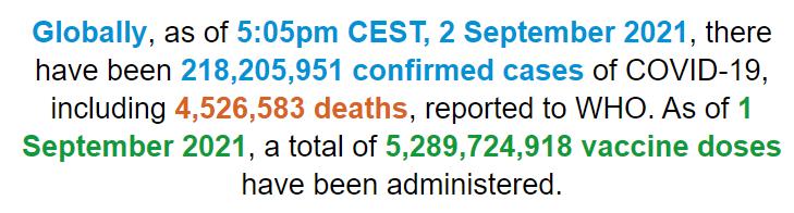 世卫组织:全球新冠肺炎确诊病例超过2.182亿例