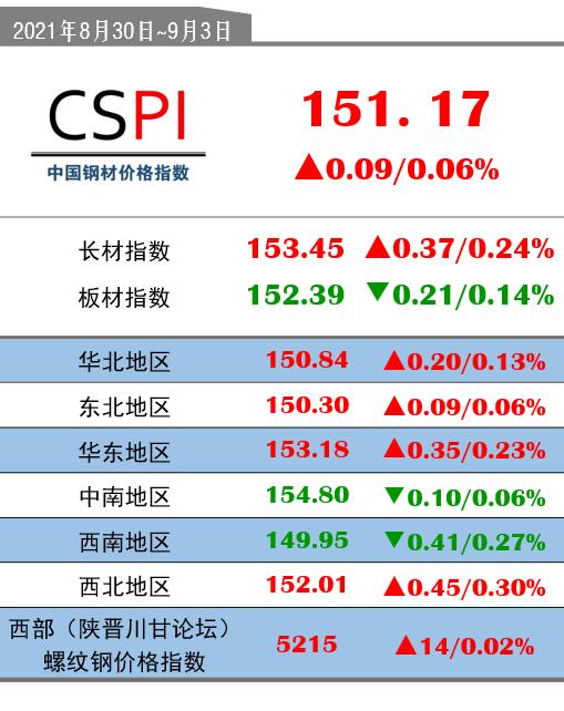 CSPI(8月30日-9月3日):151.17(+0.09/+0.06%)